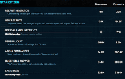 Star Citizen has 4M comments in its user forums
