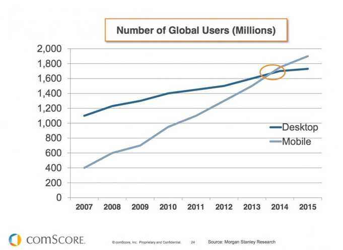 comscore mobile users desktop users 2014