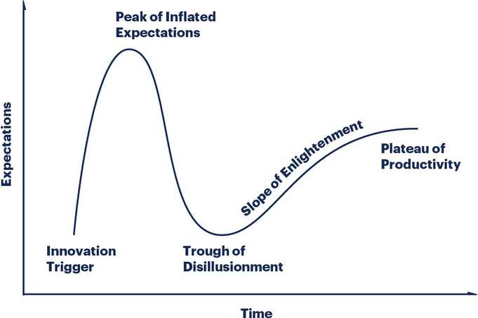 researchmethodology illustration hype cycle
