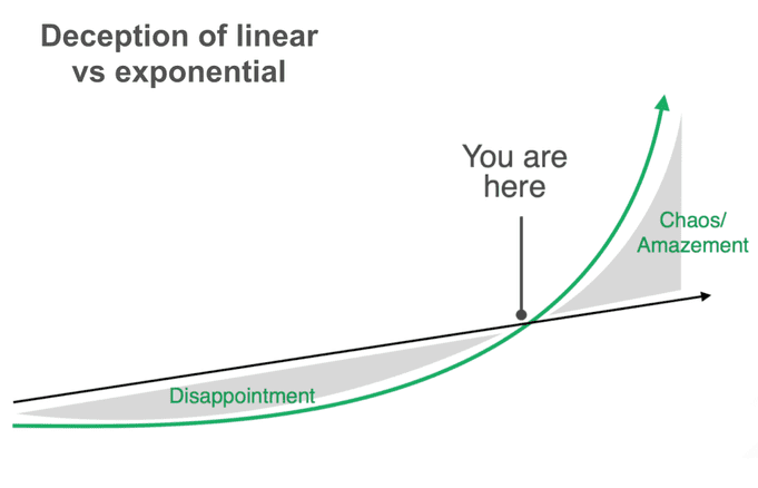 linear vs exponential 1024x658 1