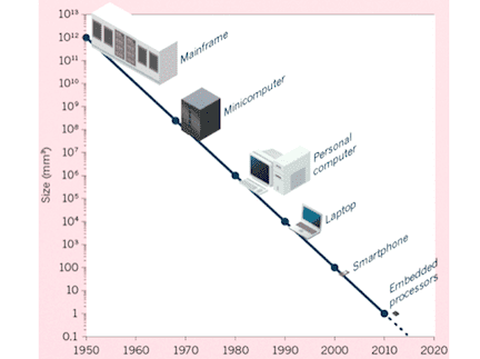 Computers are getting steadily smaller, source: http://www.nature.com/news/the-chips-are-down-for-moore-s-law-1.19338