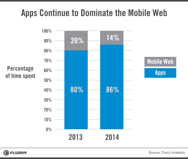 apps dominate hires resized 600